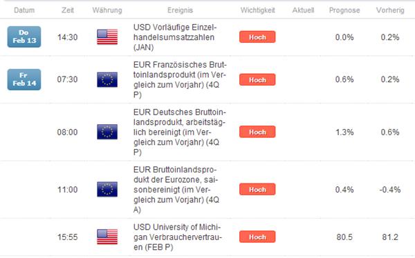Restriktive EZB und durchwachsene NFPs = bearish EUR/USD? Ein Blick ins Detail lohnt...