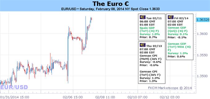 EZBs Halt bietet Euro Raum für Rallye, da EONIA-Zinsen beständig bleiben