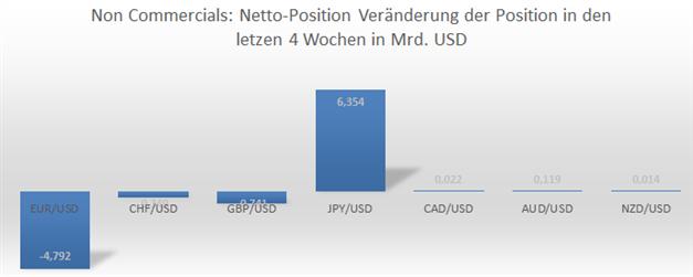EUR/USD – spekulative Positionierung wieder gegen den Euro gerichtet