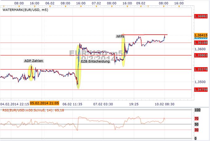 EUR/USD mit Potenzial zur 1,3740 - danach wieder Short bis 1,3474
