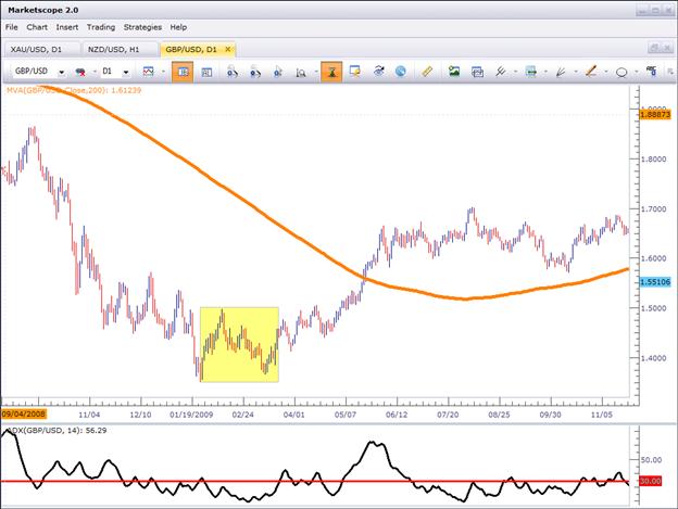 Forex trading adx indicator