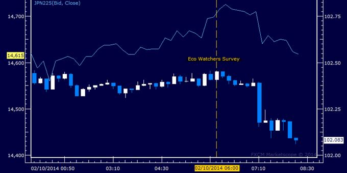 Yen Strengthens vs. US Dollar After Weak Eco Watchers Survey Data