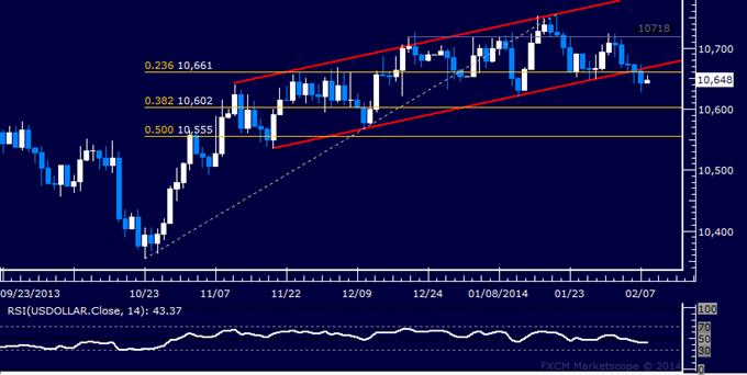 Forex: US Dollar Technical Analysis – Three-Month Support Broken