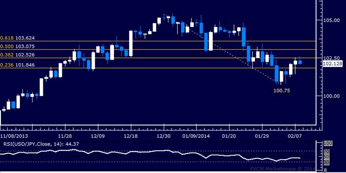 Forex: USD/JPY Technical Analysis – Yen Hits 6-Day Low vs. Dollar