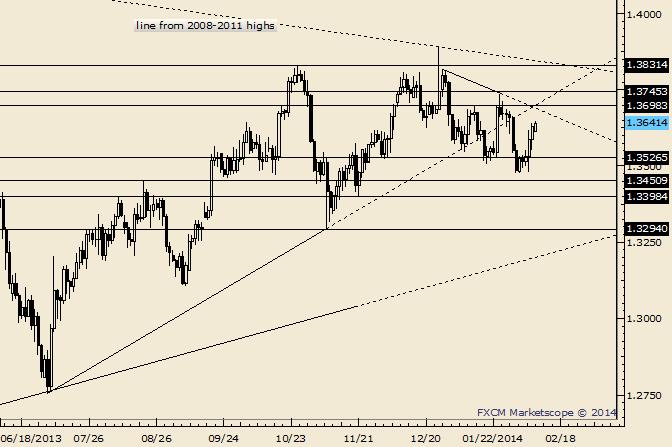 EUR/USD: Trendlinien-Konfluenz ist möglicher Widerstand um 1,3700