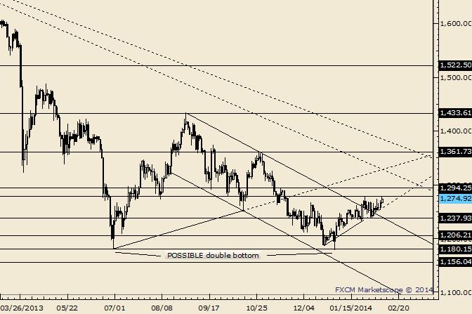 Gold Holding Up after Trendline Break; 1294 in Focus