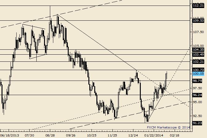 Crude: Dezember-Hoch liegt bei 100,73