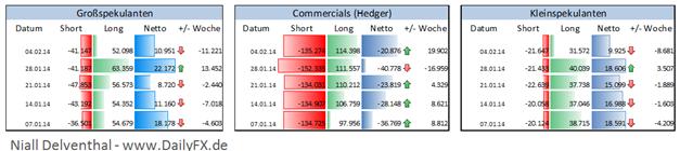 GBP/USD - Rede von Janet Yellen, Großspekulanten reduzierten Position um 0,74 Mrd. letzten Monat