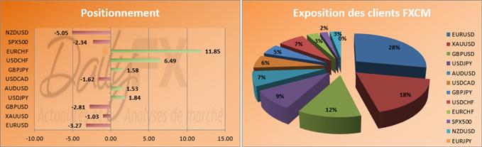 SSI du 11 février : Les ventes sur le NZD/USD font un bond de 300% par rapport à la semaine dernière