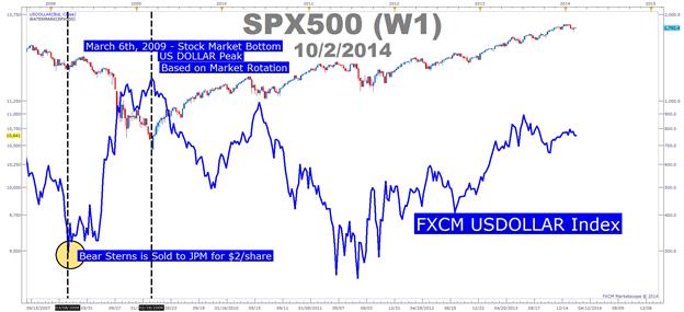 Wie man die Markt-Korrelation nutzt, um sich für starke Bewegungen gut zu positionieren