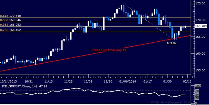 Forex: GBP/JPY Technical Analysis – 168.00 Figure Under Fire