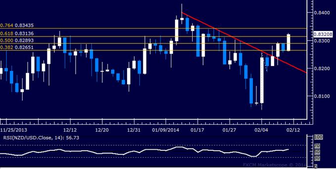 Forex: NZD/USD Technical Analysis – Kiwi Accelerates Above 0.83