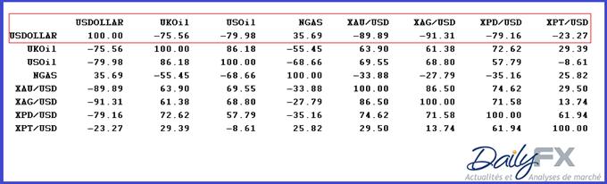 dollar_us_et_matieres_premieres_11022014_body_correlationcommodollarus.png, Matières premières : merci à la baisse du dollar US