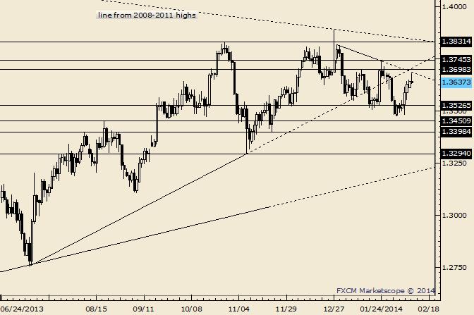 EUR/USD Resistance Seen Slightly Higher