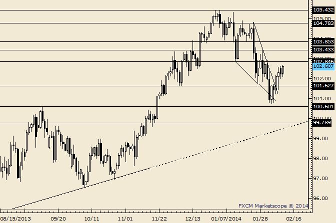 USD/JPY 102.85 May Provide Supply