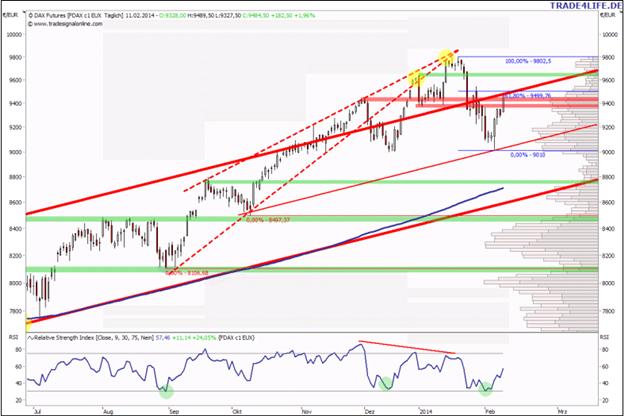 Aktienmärkte: Upmove nach Plan, was nun?