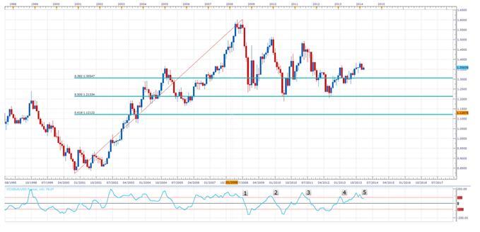 EUR/USD - A Multi Time Frame Analysis Points to a Weakening Euro