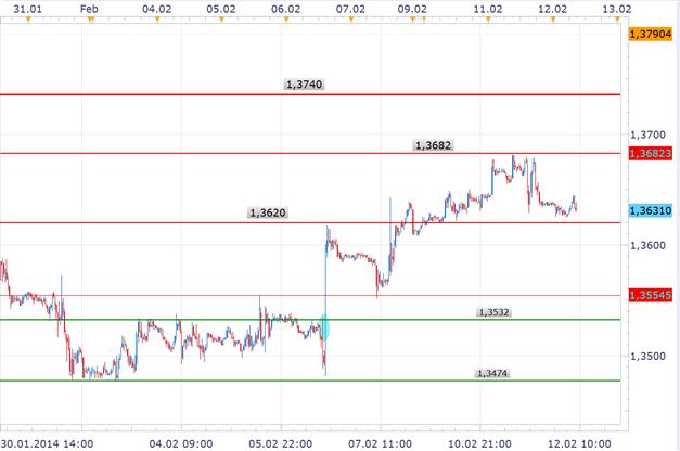 EUR/USD Kurs weiterhin mit Potenzial zur 1,3700