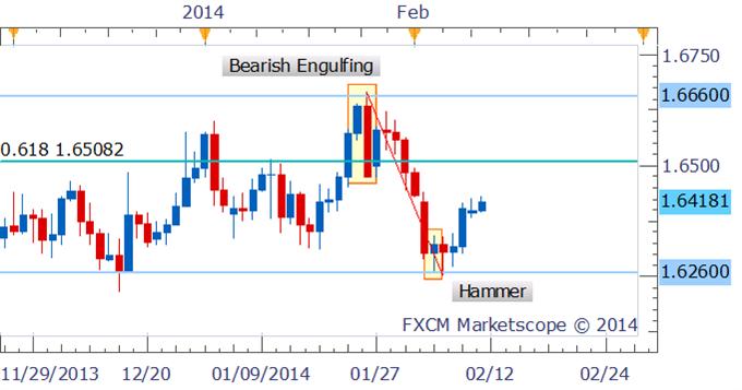 Forex Strategy: GBP/USD Climbs Further Following Hammer Signal