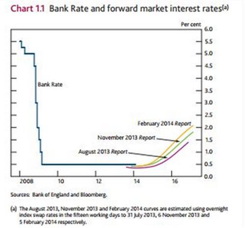GBP/USD - Inflationsbericht erhöht Wahrscheinlichkeit einer baldigen  Zinsanpassung
