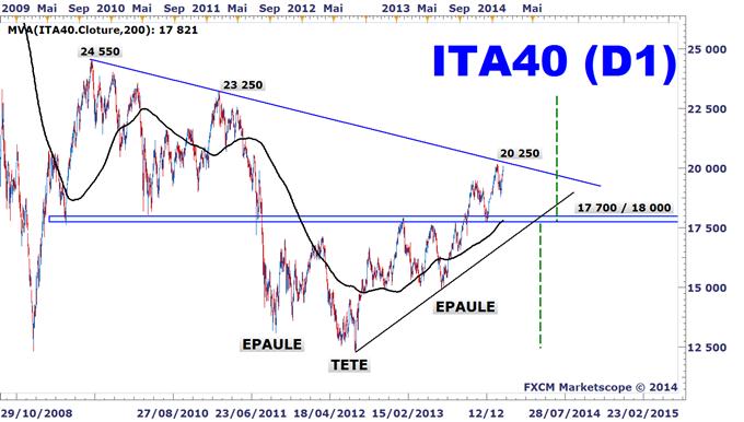 Idée de Trading DailyFX : La Bourse de Milan arrive dans une zone critique