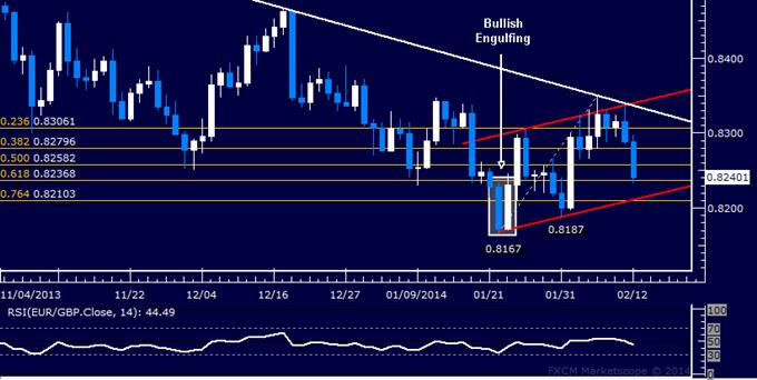 Forex: EUR/GBP Technical Analysis – Sinking Toward 0.82 Level