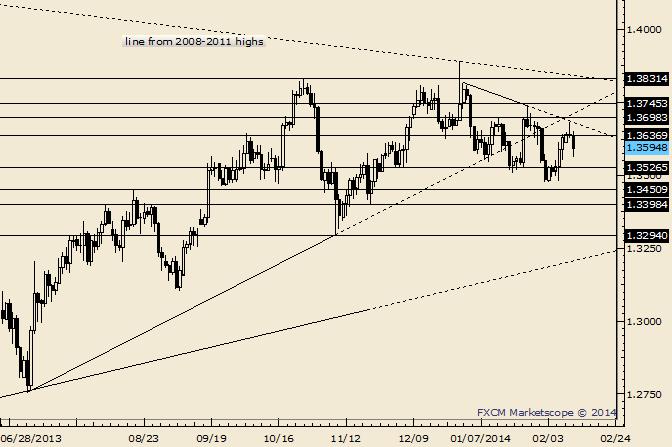 EUR/USD Dips vor der Trendlinienkonfluenz