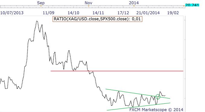 ratios_metaux_precieux_spx_12022014_body_argentspx.png, Après l'Or, Argent et Palladium devraient suivre