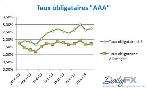 taux_obligataires_bund_analyse_12022014_body_tauxaaa.png, BUND & obligations européennes : objectif atteint