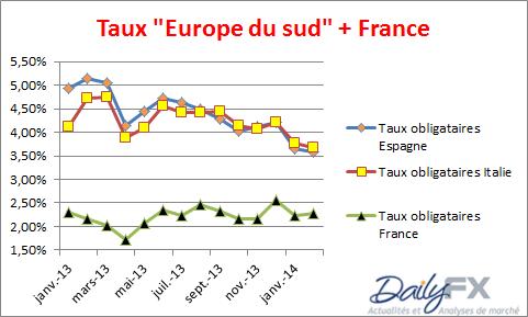 taux_obligataires_bund_analyse_12022014_body_tauxfr.png, BUND & obligations européennes : objectif atteint