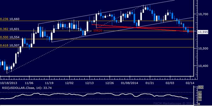 Dollar Selloff Continues, SPX 500 Warning of Reversal Ahead