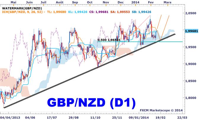 Idée de Trading DailyFX : Suivi de la stratégie d'achat du GBPNZD avec l'Ichimoku