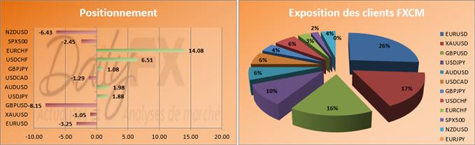 SSI - Les positions à la vente ont bondi de 127.8% sur la paire GBPUSD