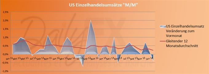 Schwache Einzelhandelsumsätze liefern keine Unterstützung für den US Dollar