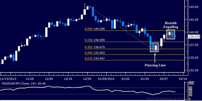 EUR/JPY Technical Analysis – Euro Set to Renew Downtrend?