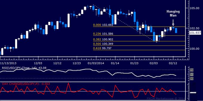 USD/JPY Technical Analysis – Yen Probes Below 102.00 Again