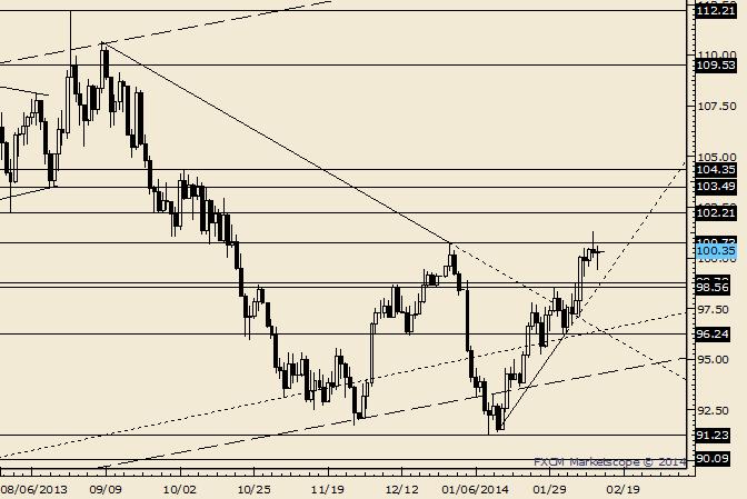 Crude Key Reversal; Look for Dip Below 99