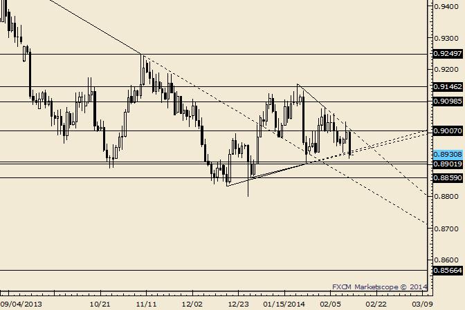 USD/CHF Slammed off of Trendline Towards Lows
