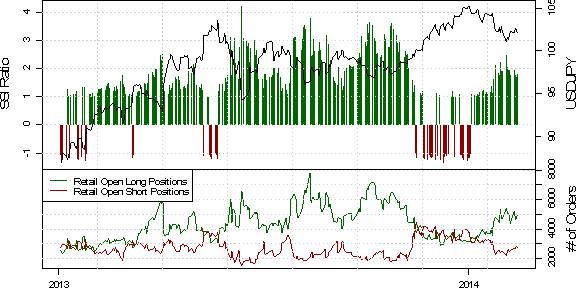 Japanese Yen Forecast Mixed versus Dollar