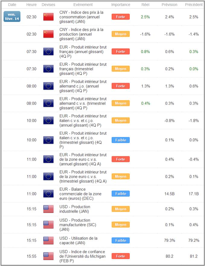 EURUSD : L'euro progresse avec les bons chiffres de croissance en France et en Allemagne