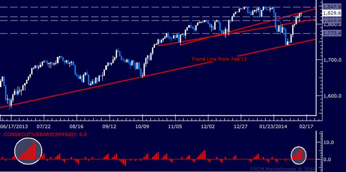 Forex_Dollar_Hits_Three-Month_Low_SPX_500_Nearing_2013_Top_body_Picture_6.png, Dollar Hits Three-Month Low, SPX 500 Nearing 2013 Top