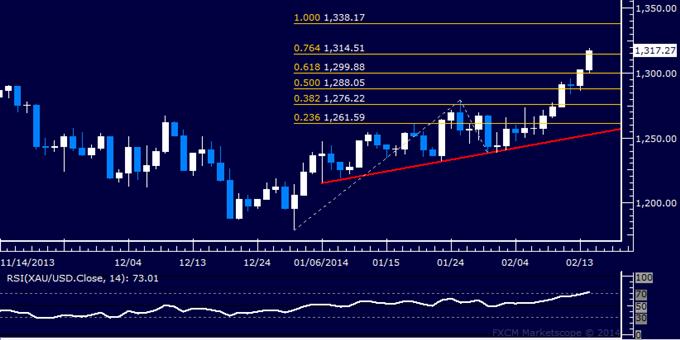 Forex_Dollar_Hits_Three-Month_Low_SPX_500_Nearing_2013_Top_body_Picture_7.png, Dollar Hits Three-Month Low, SPX 500 Nearing 2013 Top