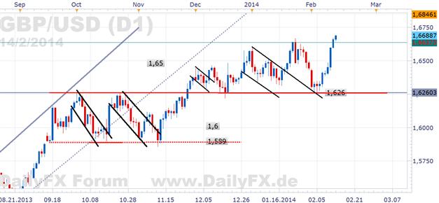 GBP/USD - hoch hinaus