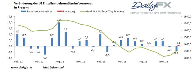 Rückenwind durch trübe US-Daten ließen Gold 1.300 USD knacken, Spielraum auf der Oberseite vorhanden