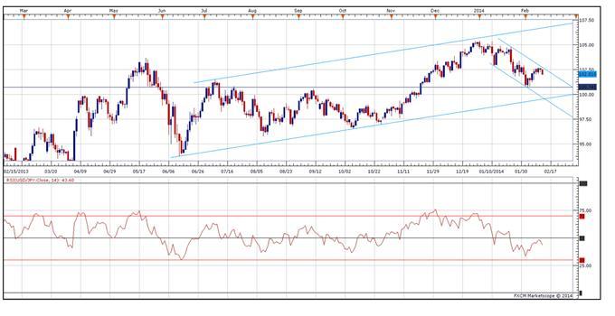 USD/JPY could target 100.00 yen on bearish outlook