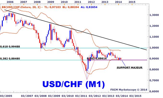 USDCHF : Commencez à rechercher des positions acheteuses au-dessus des 0,89 CHF