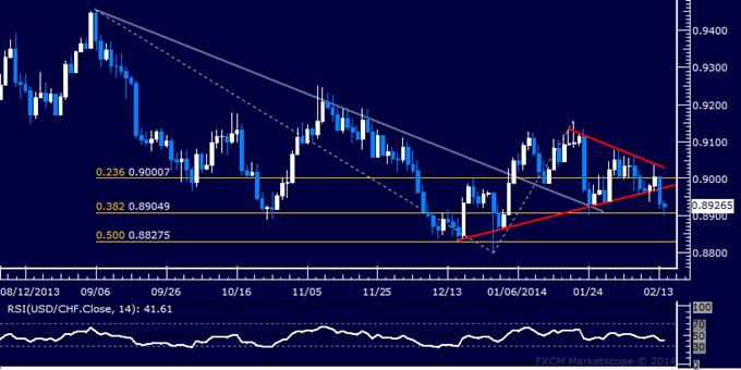 USD/CHF | US Dollar to Swiss franc FX Trading Analysis | blogger.com