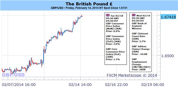La livre sterling pourrait grimper à 1,6800 grâce à la politique de la BoE- Nous favorisons toujours des stratégies d'achat sur repli