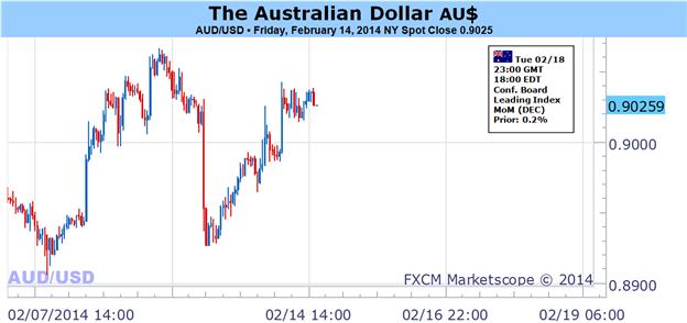 Le dollar australien est vulnérable alors que le sentiment de risque se dégrade à nouveau