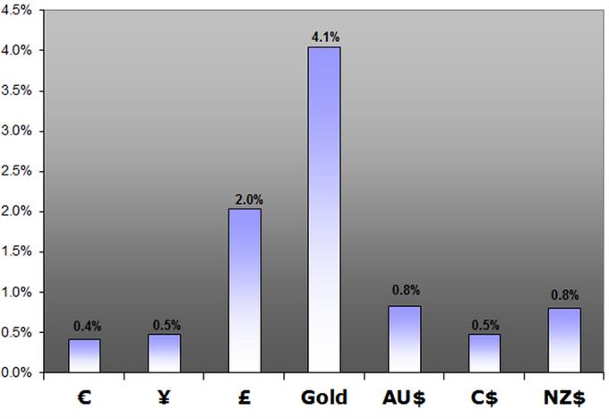 Analyse_Technique_Le_Dow_Jones_FXCM_US_Dollar_Index_atteint_un_support_majeur_body_dollar_perf.png, Analyse Technique : Le Dow Jones-FXCM US Dollar Index atteint un support majeur